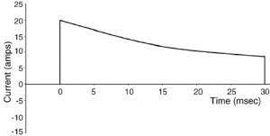 onda monofasica esponenziale